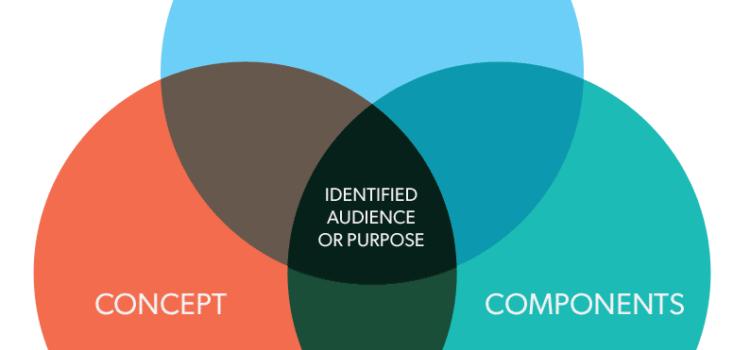 Composition, Components, Concept